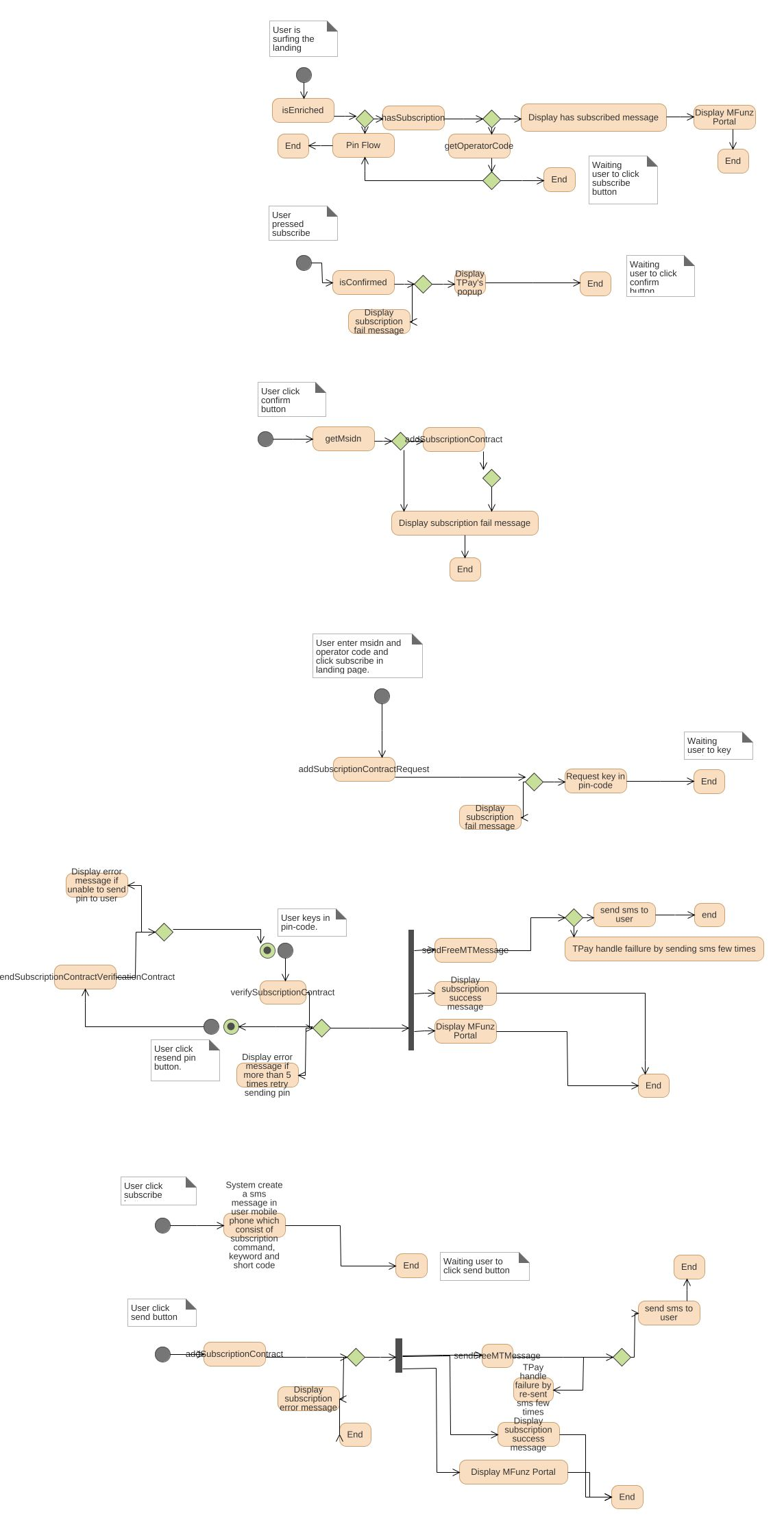 Header enrichment uml diagram header enrichment uml example uml jpeg png svg activity diagram ccuart Gallery