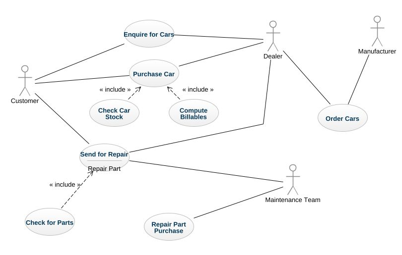 Dealership Uml Diagram Dealership Uml Example Uml Dealership