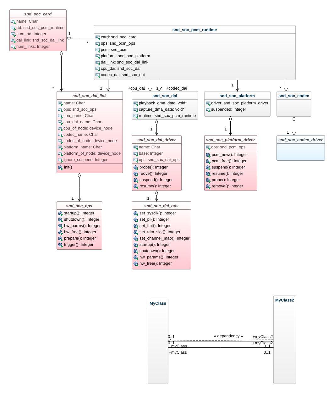 ALSA UML Diagram - ALSA UML Example - UML ALSA Online