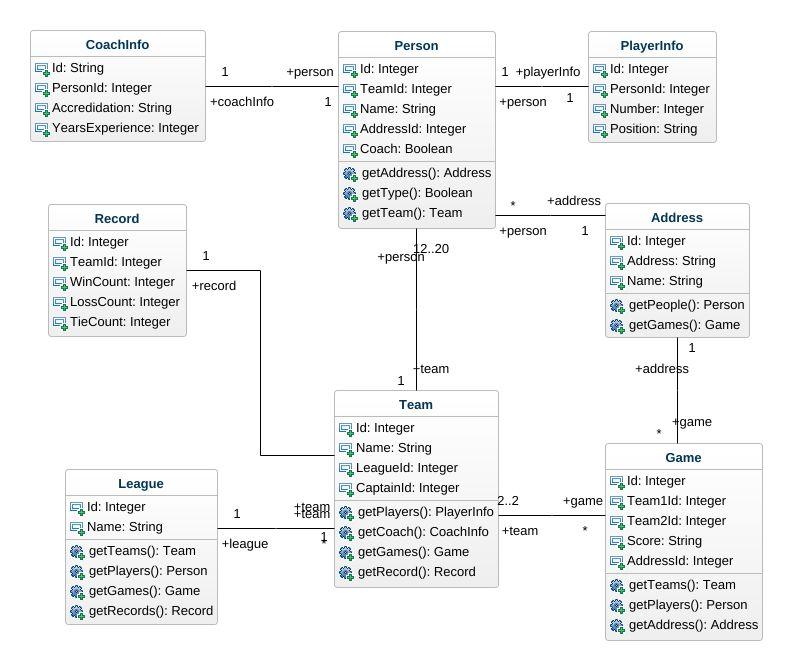 Csce361 soccer uml diagram csce361 soccer uml example uml jpeg png svg class diagram ccuart Gallery