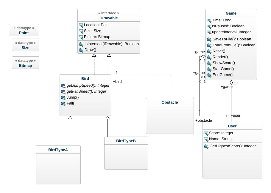 Flappy UML Diagram - Flappy UML Example - UML flappy Online Diagram ...