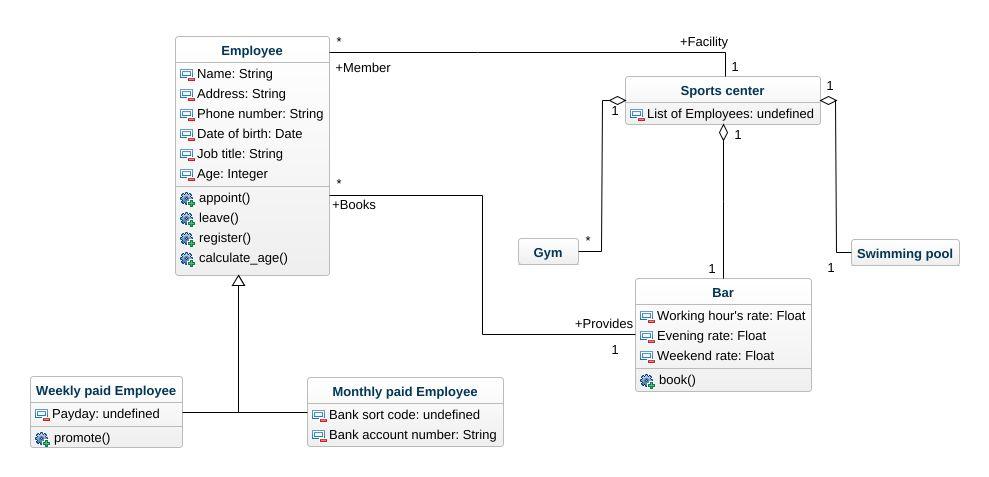 Employee uml diagram employee uml example uml employee online jpeg png svg class diagram ccuart Choice Image