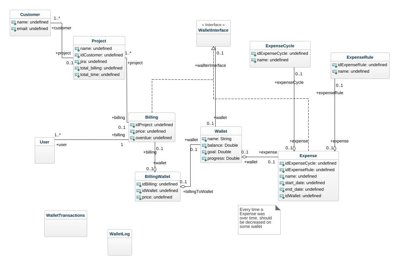 Money uml diagram money uml example uml money online diagram example jpeg png svg class diagram ccuart Gallery