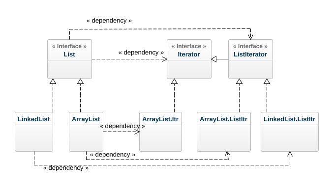 List Abstract Factory Uml Diagram List Abstract Factory Uml