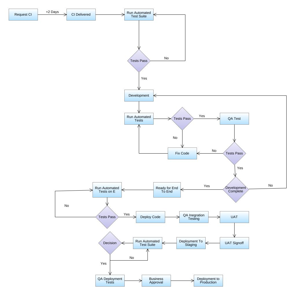 JPEG PNG SVG. FlowchartDiagram. flowchart-diagram