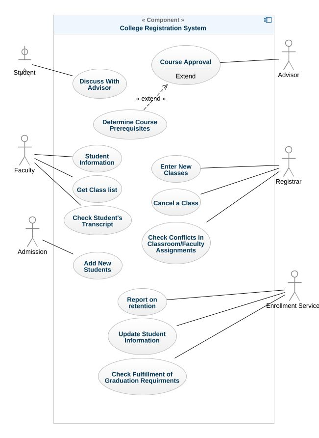 College registration system uml diagram college registration uml model tree ccuart Image collections