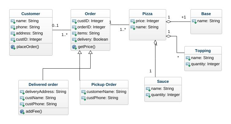 Pizza command system class diagram uml diagram pizza command pizza command system class diagram ccuart Choice Image