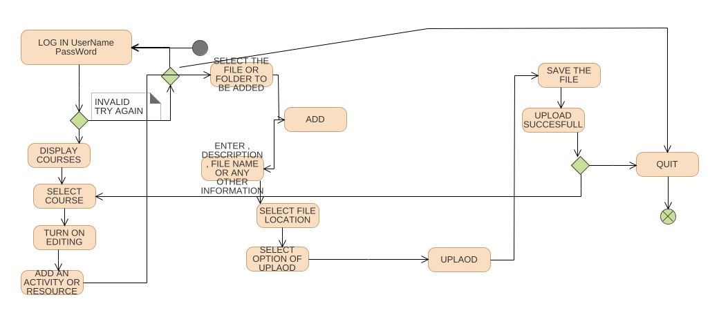 E learning uml diagram e learning uml example uml e learning jpeg png svg activity diagram ccuart Image collections