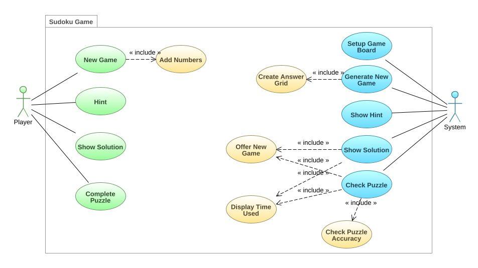 Sudoku uml diagram sudoku uml example uml sudoku online diagram sudoku ccuart Image collections