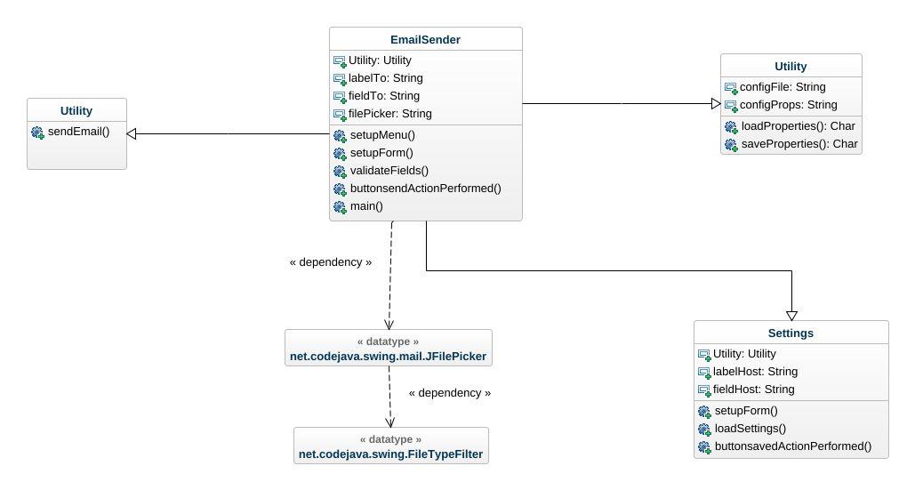 Java Mail Client UML Diagram - Java Mail Client UML Example