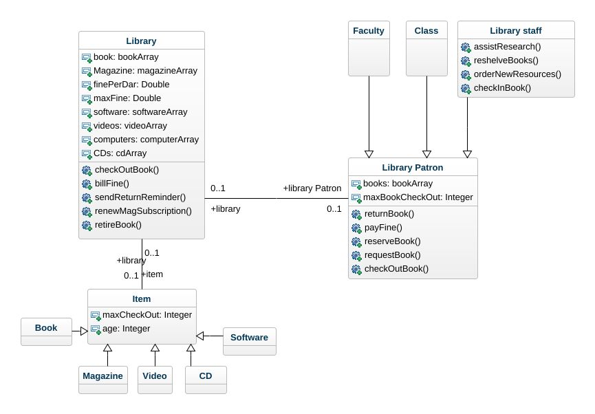 Use case library management system uml diagram use case library jpeg png svg classdiagram ccuart Choice Image