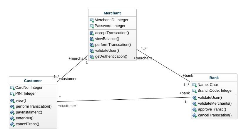 credit card processing system uml diagram credit card processing rh repository genmymodel com Credit Card Processing Process Flow Credit Card Processing Process Flow