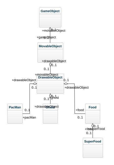 Pacman Uml Diagram Pacman Uml Example Uml Pacman Online Diagram
