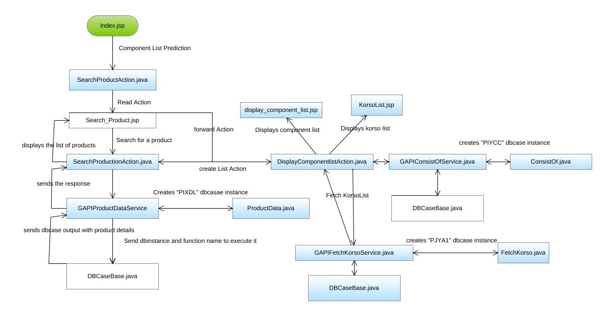 Predti tool search product flowchart diagram predti tool search jpeg png svg flowchart diagram ccuart Choice Image