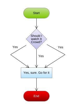 It crowd flowchart diagram it crowd flowchart example flowchart jpeg png svg flowchart diagram ccuart Choice Image