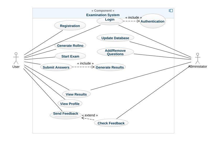 Examination System Uml Diagram Examination System Uml Example