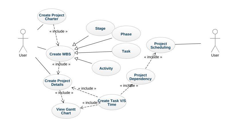 Gantt Chart Uml Diagram Gantt Chart Uml Example Uml Gantt Chart