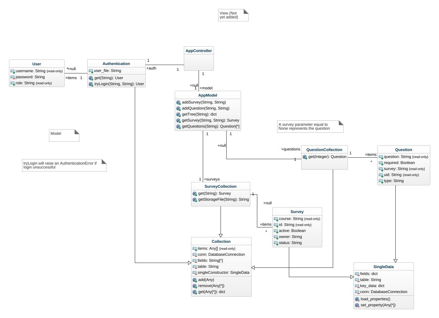 Survey uml diagram uml diagram survey uml diagram uml example jpeg png svg class diagram ccuart Gallery