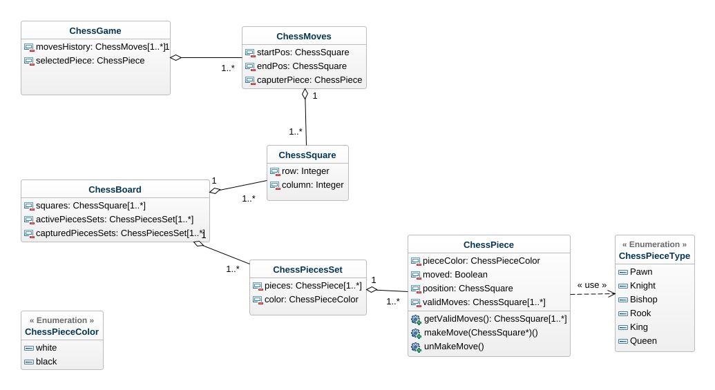 chess game diagram uml diagram chess game diagram uml example rh repository genmymodel com
