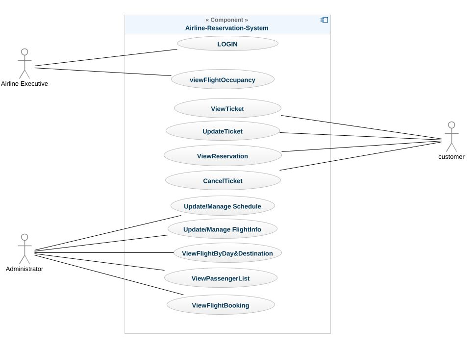 Airline reservation system uml diagram airline reservation system airline reservation system ccuart Choice Image