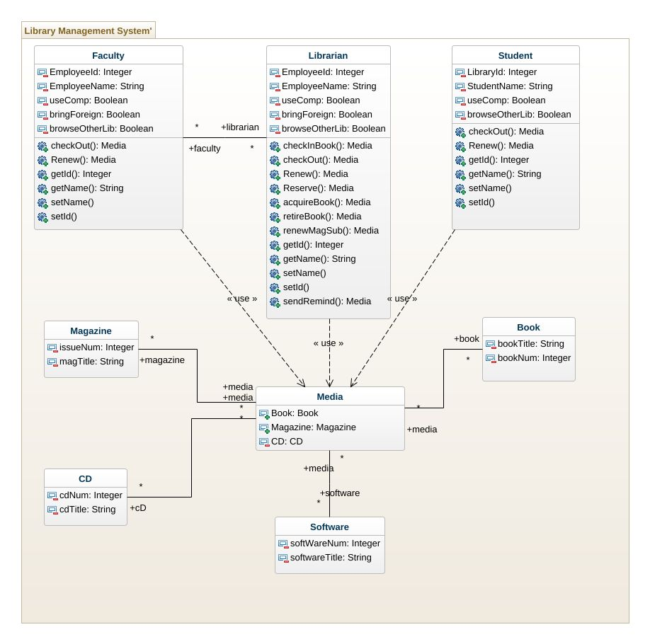 Assignment5 ser215 uml diagram assignment5 ser215 uml example jpeg png svg class diagram ccuart Images