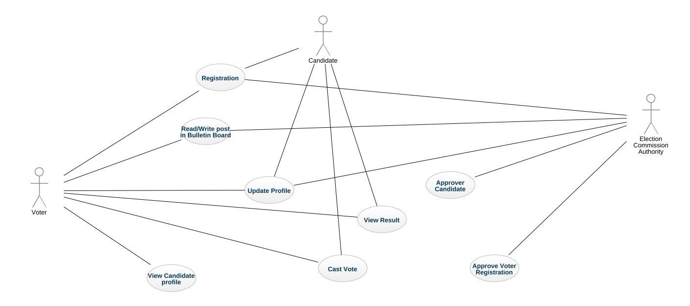 online voting system usecase digram uml diagram online voting rh repository genmymodel com