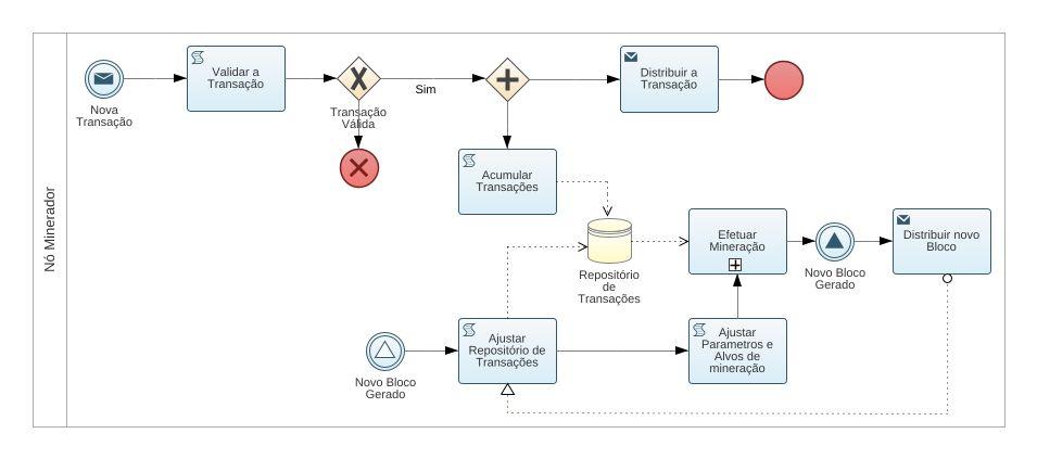 Blockchain bpmn2 diagram blockchain bpmn2 example bpmn2 jpeg png svg process diagram ccuart Images