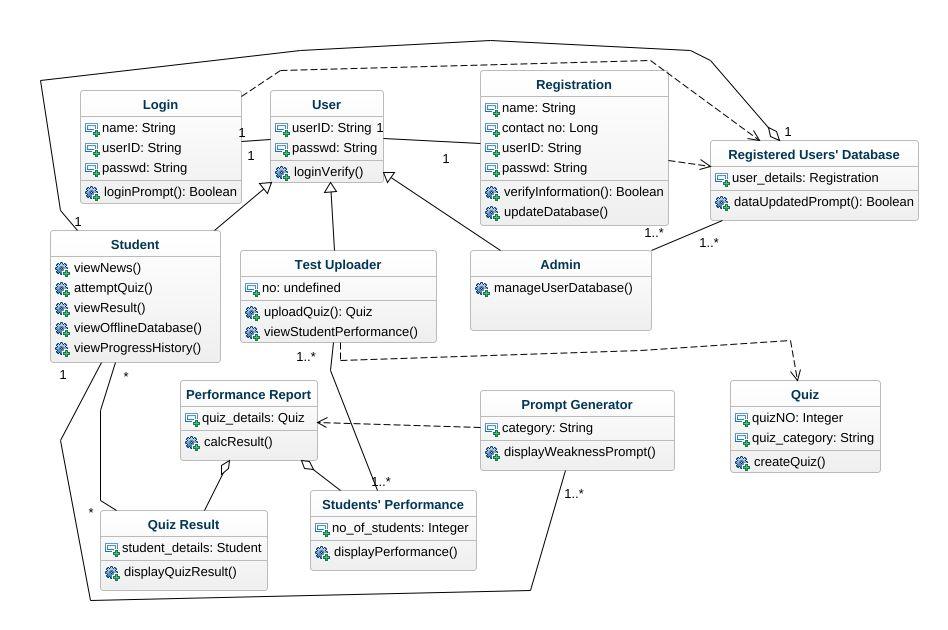 News app class diagram uml diagram news app class diagram uml news app class diagram ccuart Image collections