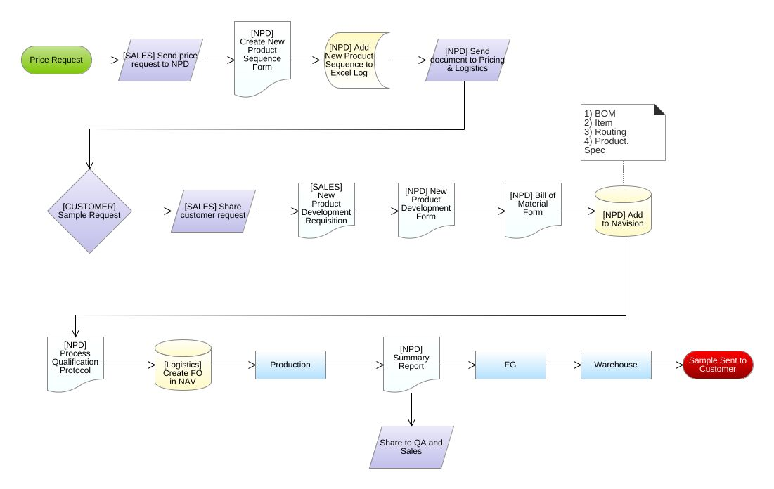 Npd Process Flowchart Diagram Npd Process Flowchart Example