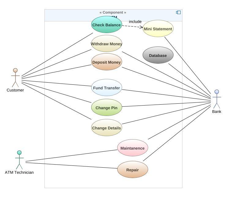 use case diagram of atm machine uml diagram use case diagram of