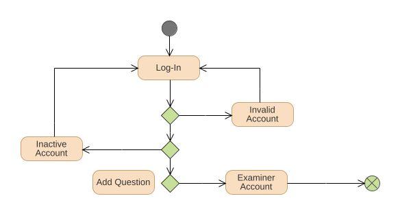 Entrance examination system uml diagram entrance examination uml model tree ccuart Images