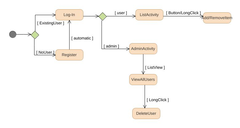 Android to do list uml diagram android to do list uml example jpeg png svg activity diagram ccuart Choice Image