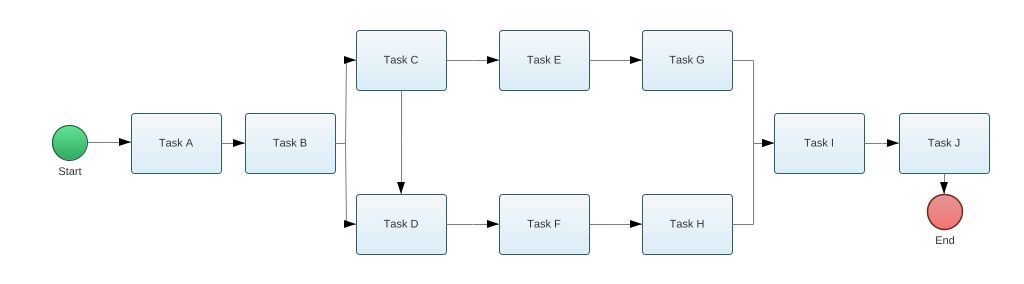 Network Diagram Aon Bpmn2 Diagram Network Diagram Aon Bpmn2