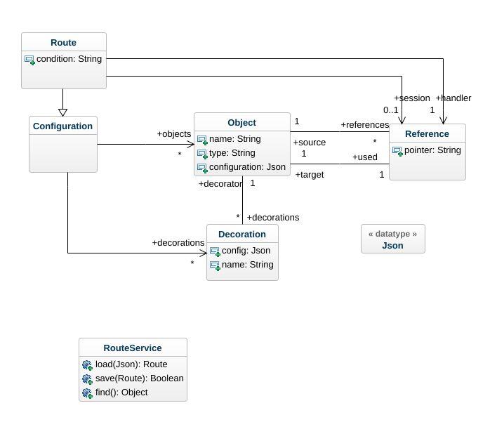 Openig ast UML Diagram - Openig ast UML Example - UML openig