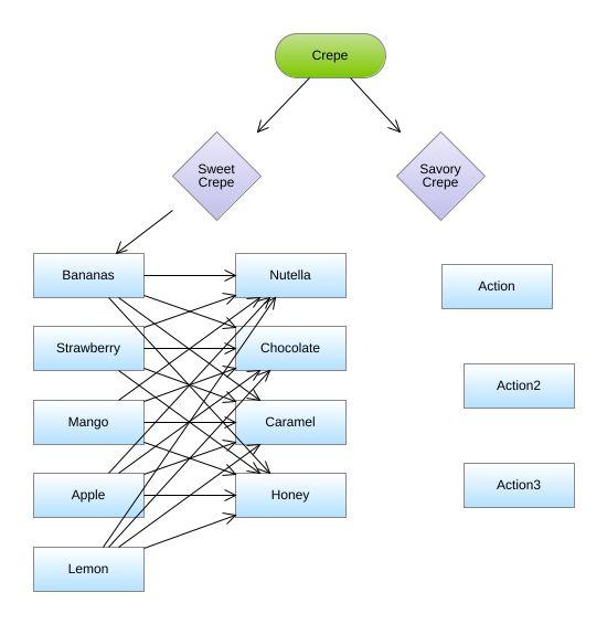 Crepes Decisions Flowchart Diagram Crepes Decisions Flowchart
