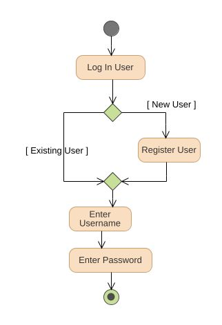 Online bookstore authentication uml diagram online bookstore uml model tree ccuart Image collections