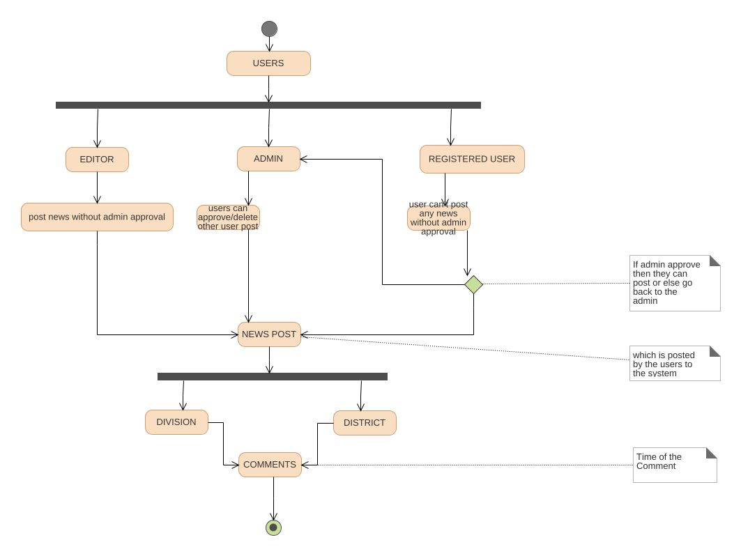 News portal uml diagram news portal uml example uml news portal jpeg png svg activity diagram ccuart Gallery
