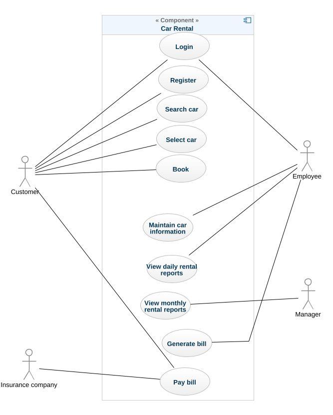 Car rental system uml diagram car rental system uml example uml car rental system ccuart Choice Image