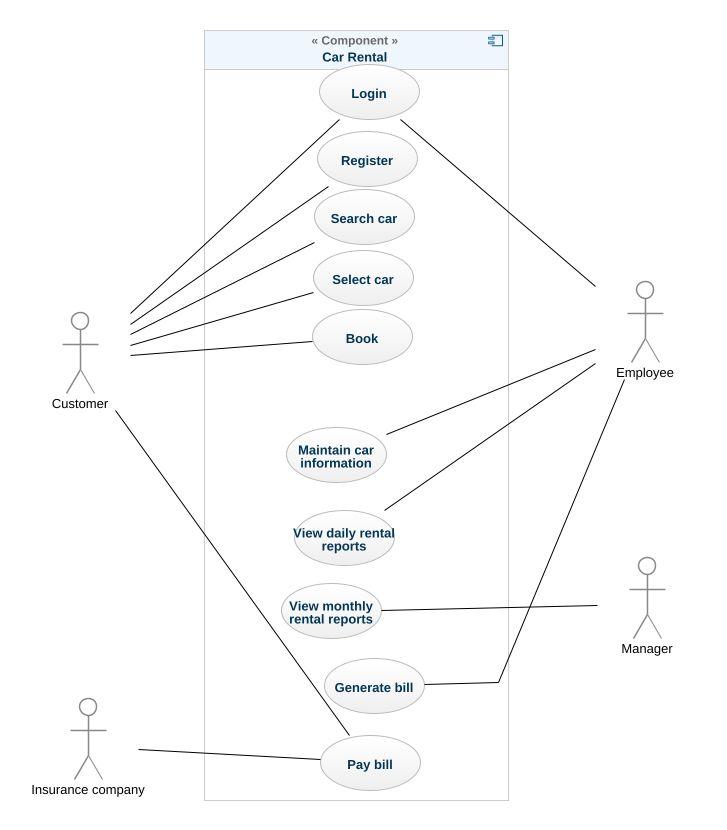 car rental system uml diagrams