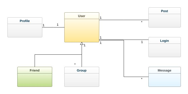 Social Network Uml Diagram Social Network Uml Example Uml Social